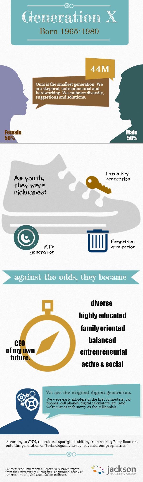 Generation Infographic Generation x Infographic