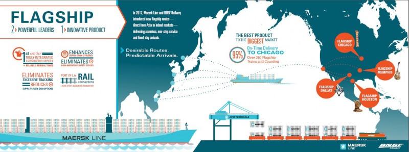 BNSF Railway Infographic, B2B infographic