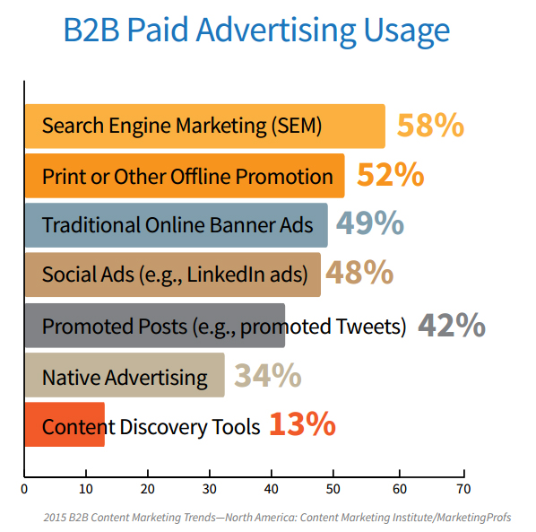 B2B paid advertising trends