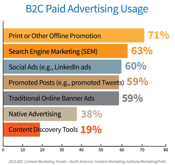 B2C paid advertising trends