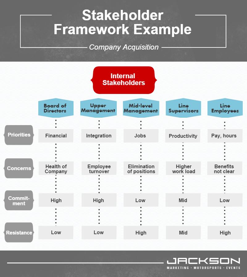 Stakeholder Communication Framework Example