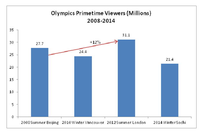 Rio-blog-graph-cropped