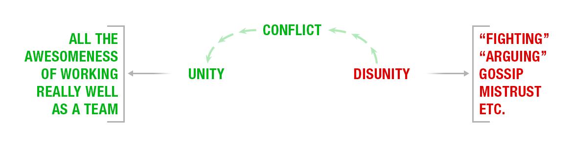 conflict-diagram1