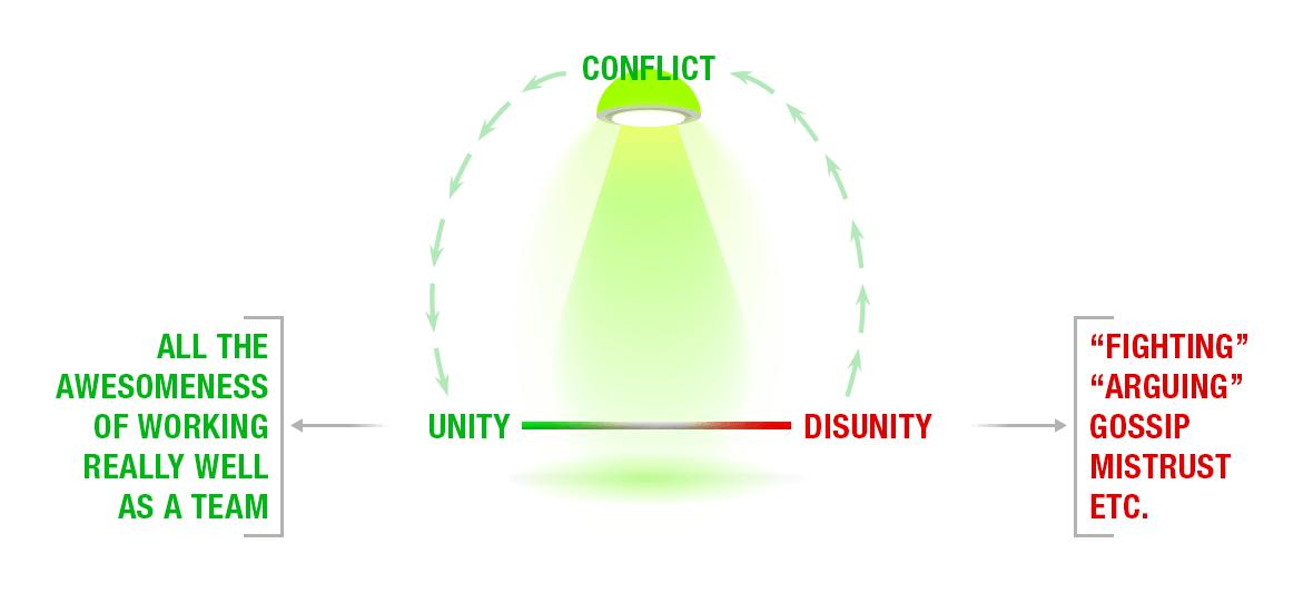 conflict-diagram2