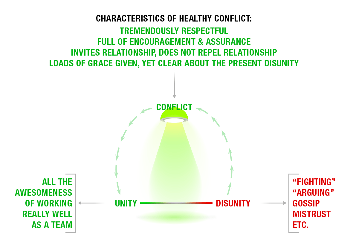 conflict-diagram3