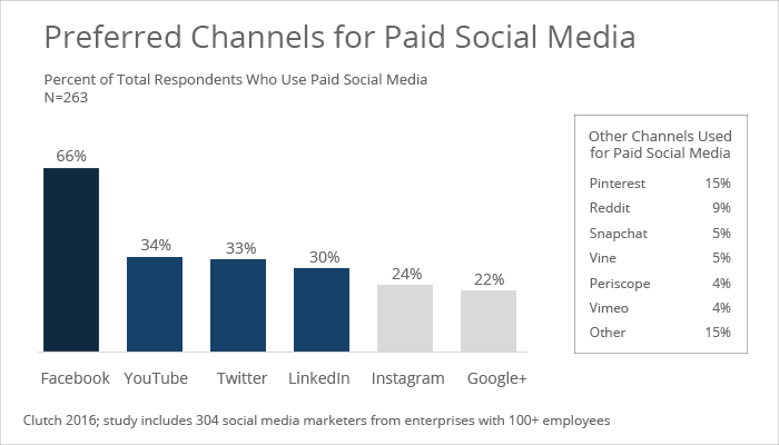 channels_for_paid_social_-_smm16_-_lc_2