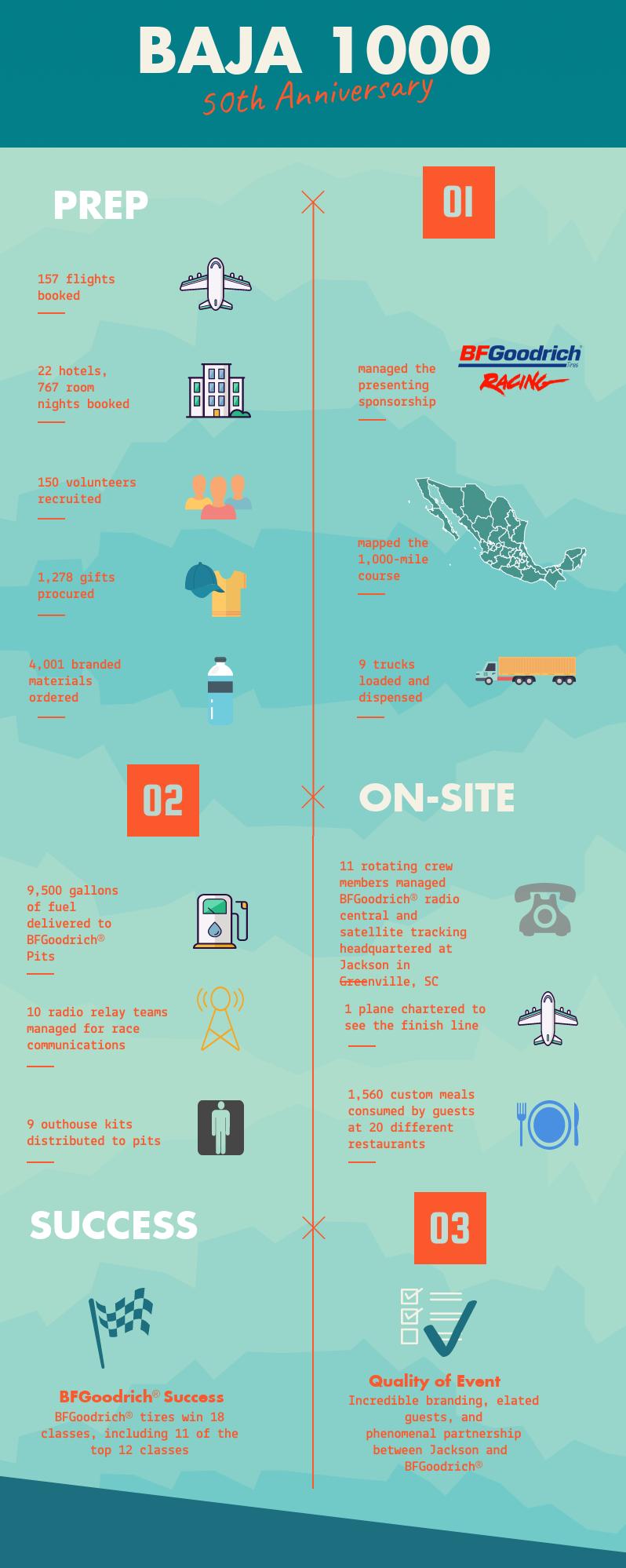 Baja1000-infographic