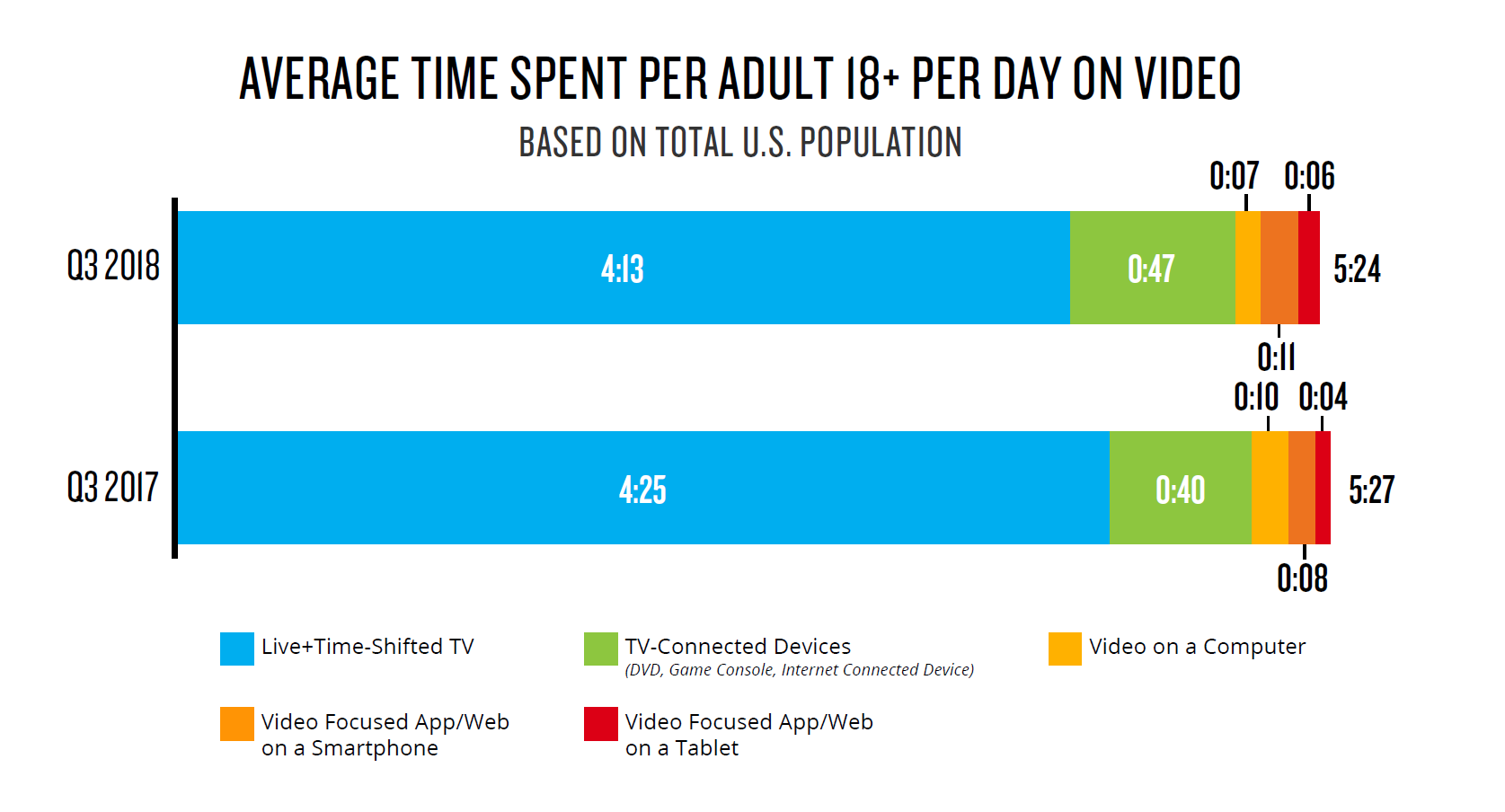 2- Average Time Spent on Video